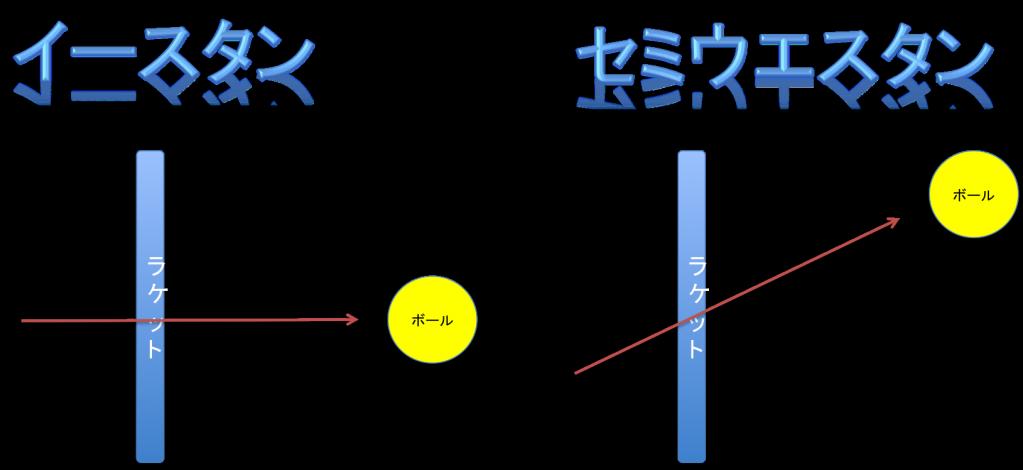 ボールへの軌道
